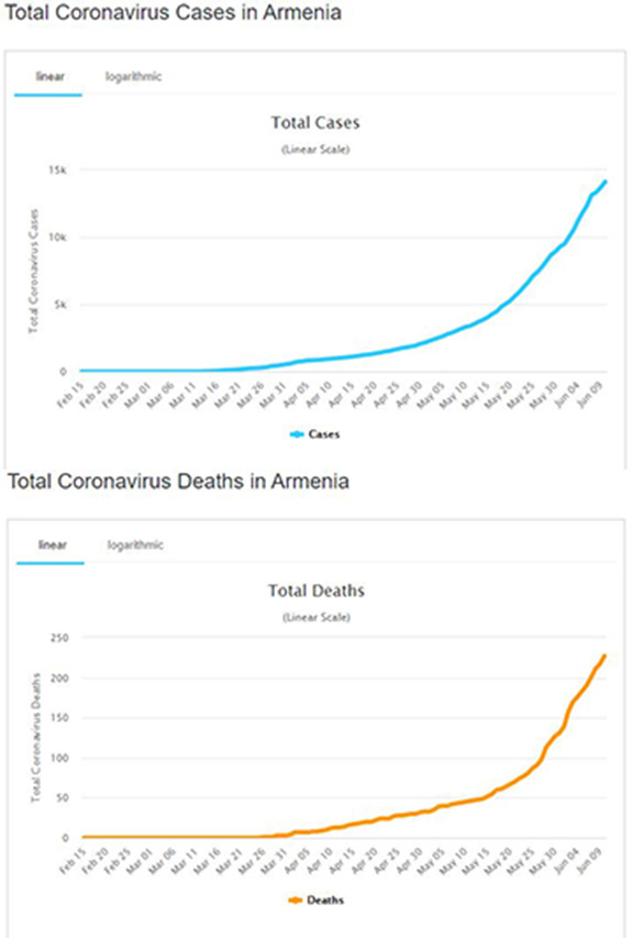 The number of active cases on COVID-19 in Armenia (top) and the deaths resulting from the disease (Source: worldmeters.info)
