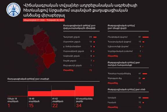 The updated tally of civilian deaths at the hands of Azerbaijani forces was published by the Artsakh Human Rights Defender's Office on Jan. 29
